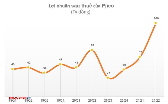 PJICO top 4 Bảo hiểm phi nhân thọ uy tín năm 2021
